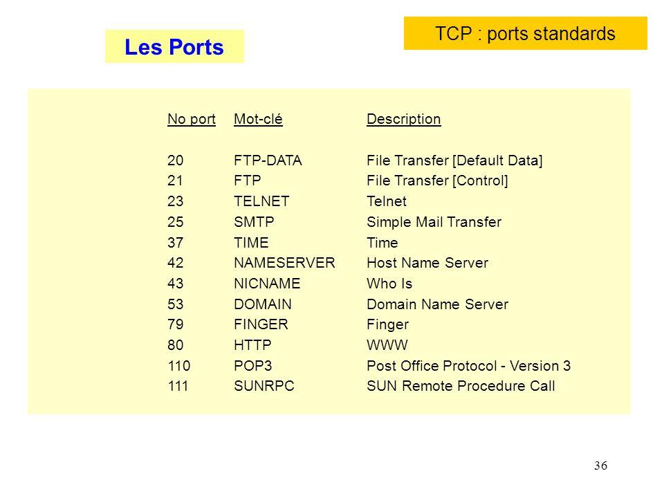 Les Ports TCP : ports standards No port Mot-clé Description