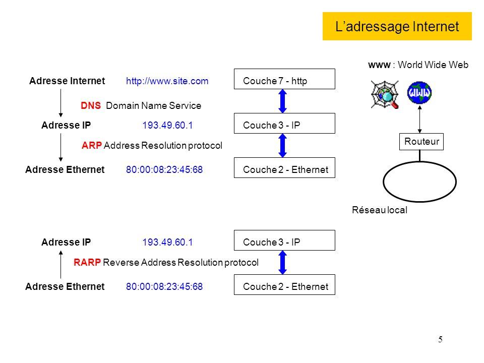 L'adressage Internet www : World Wide Web Adresse Internet