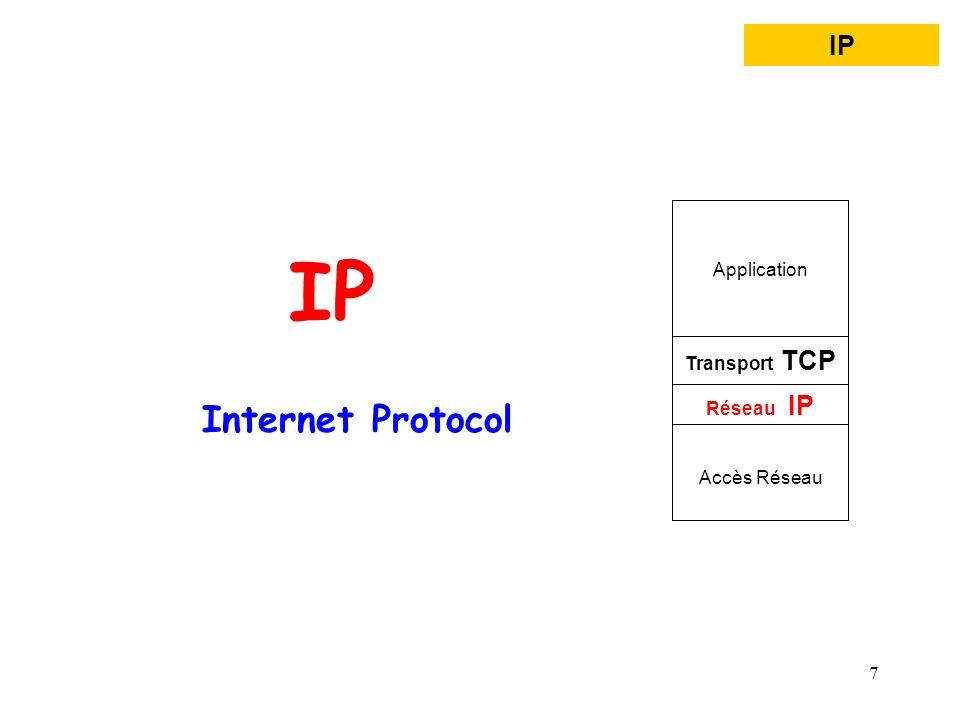 IP Internet Protocol IP Application Transport TCP Réseau IP