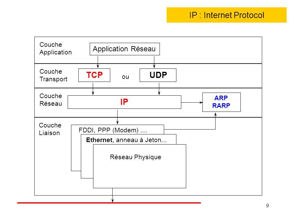 IP : Internet Protocol TCP UDP IP Application Réseau Couche