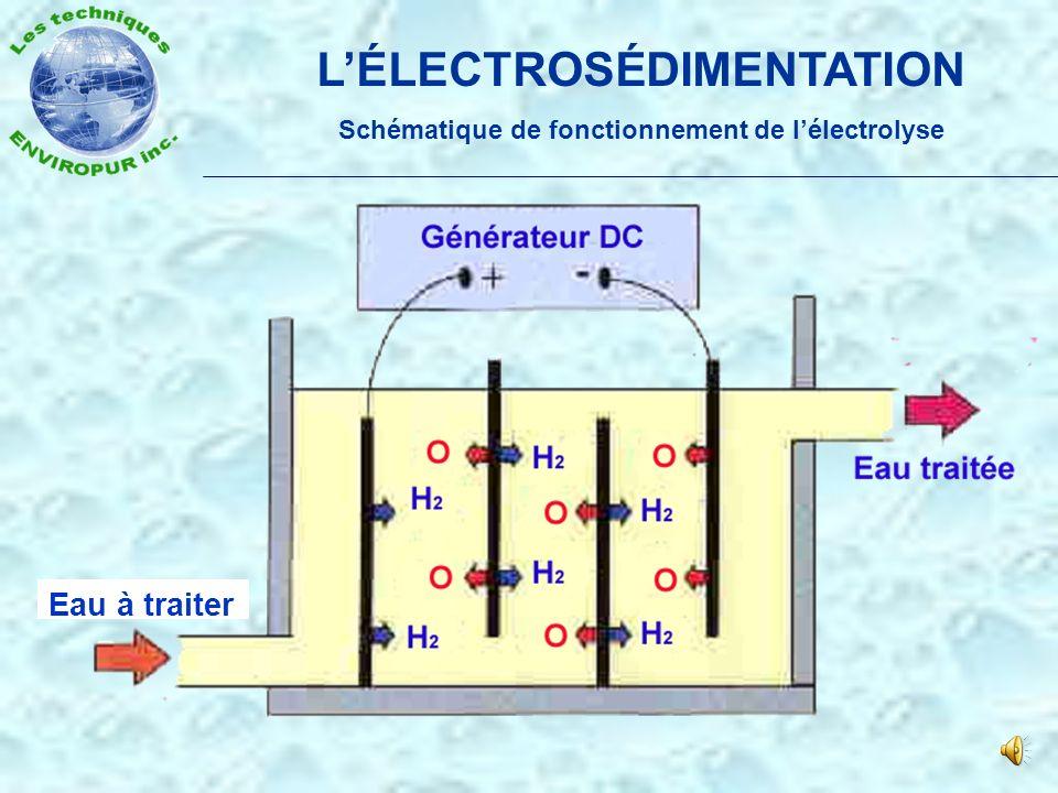 L'ÉLECTROSÉDIMENTATION Schématique de fonctionnement de l'électrolyse