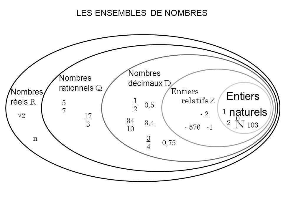 LES ENSEMBLES DE NOMBRES