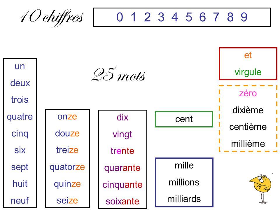 10 chiffres 25 mots 0 1 2 3 4 5 6 7 8 9 et virgule un deux trois