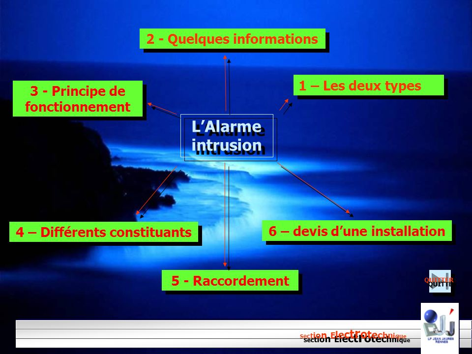 L'Alarme intrusion 2 - Quelques informations 1 – Les deux types
