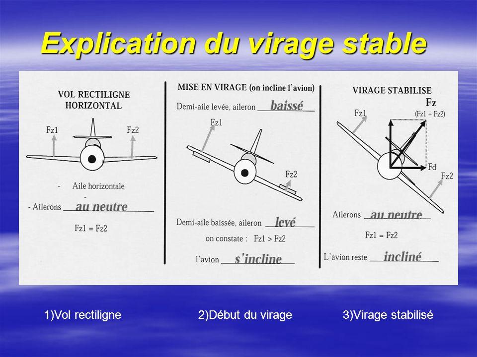 Explication du virage stable