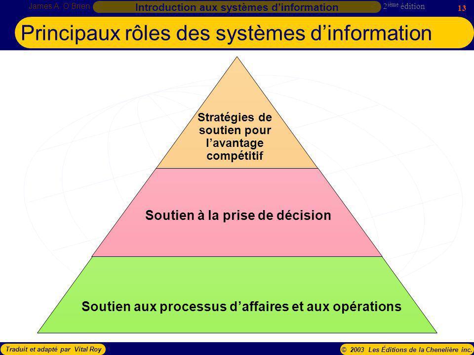 Principaux rôles des systèmes d'information