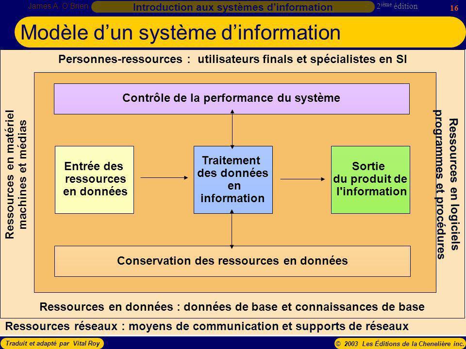 Modèle d'un système d'information
