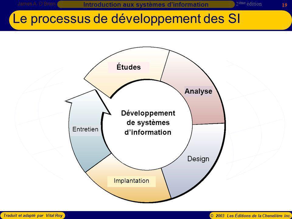 Le processus de développement des SI