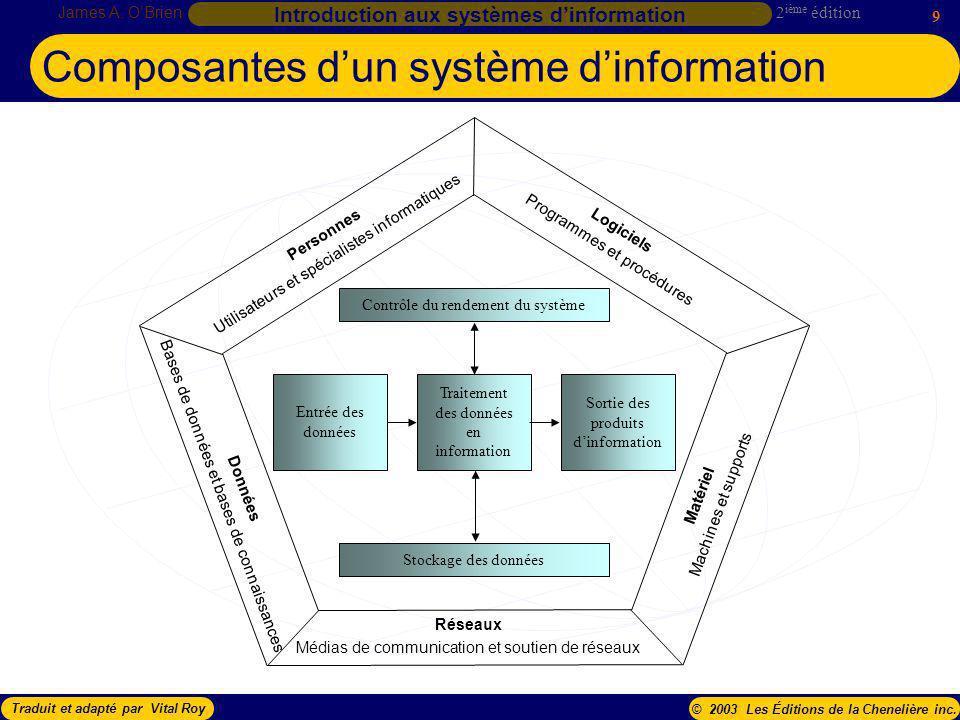 Composantes d'un système d'information