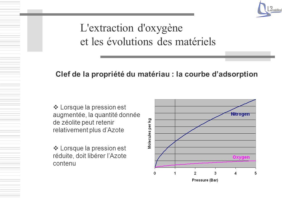 Clef de la propriété du matériau : la courbe d'adsorption