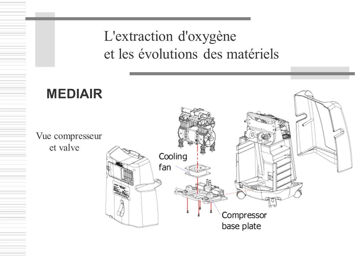 et les évolutions des matériels