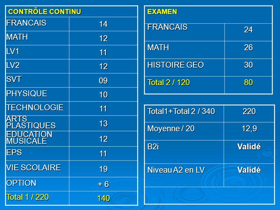 FRANCAIS 14 MATH 12 LV1 11 LV2 SVT 09 PHYSIQUE 10 TECHNOLOGIE