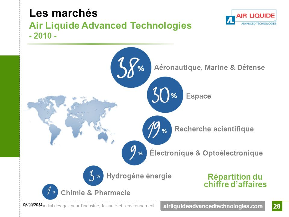 Les marchés Air Liquide Advanced Technologies - 2010 - Répartition du