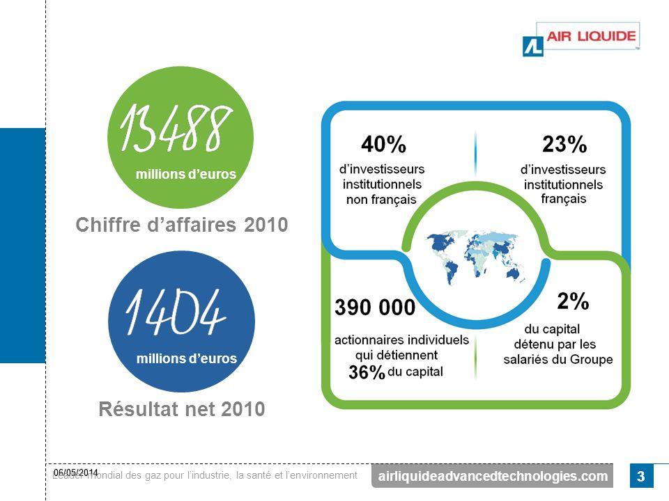 Chiffre d'affaires 2010 Résultat net 2010