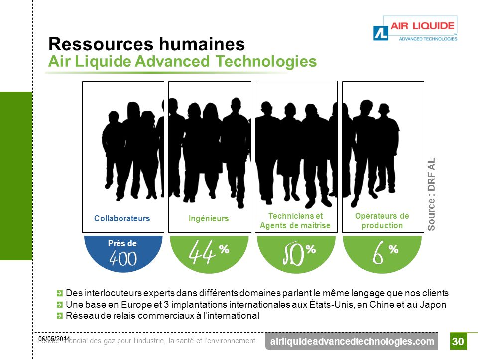 Ressources humaines Air Liquide Advanced Technologies 30