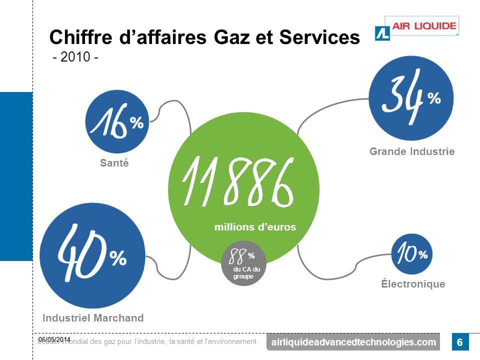 Chiffre d'affaires Gaz et Services - 2010 -