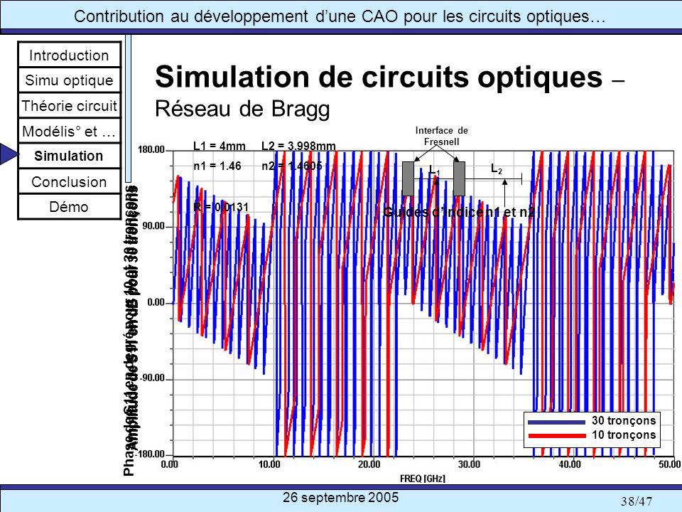 Simulation de circuits optiques – Réseau de Bragg