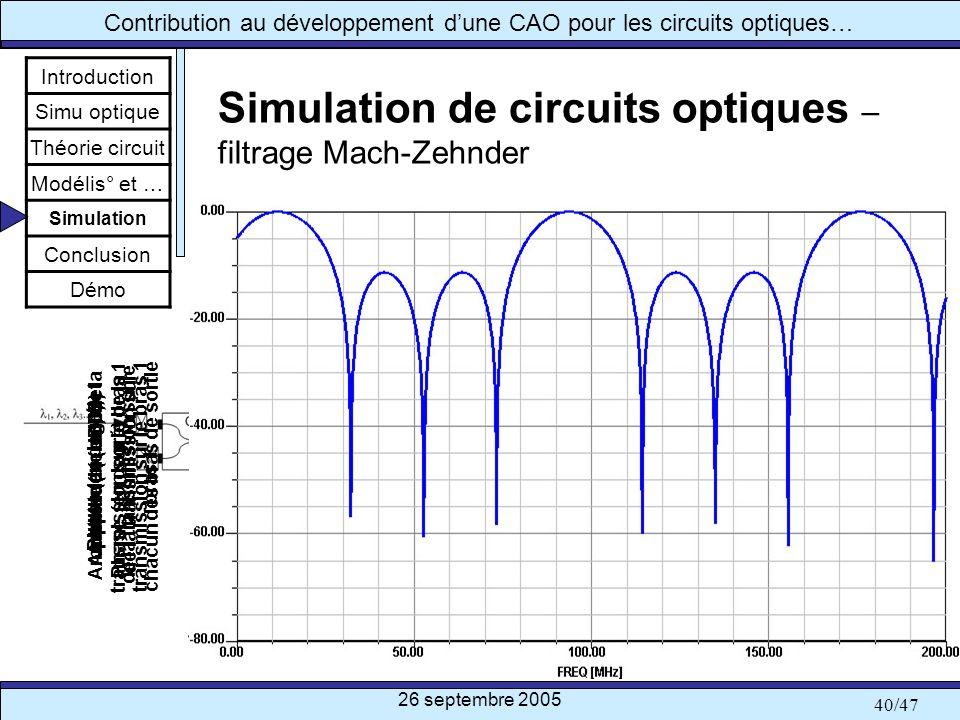 Simulation de circuits optiques – filtrage Mach-Zehnder