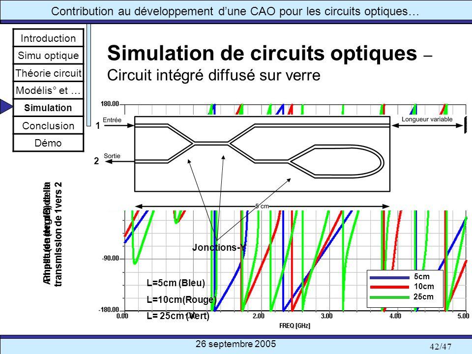 Simulation de circuits optiques – Circuit intégré diffusé sur verre