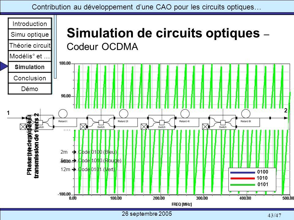 Simulation de circuits optiques – Codeur OCDMA