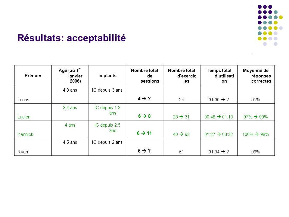 Résultats: acceptabilité