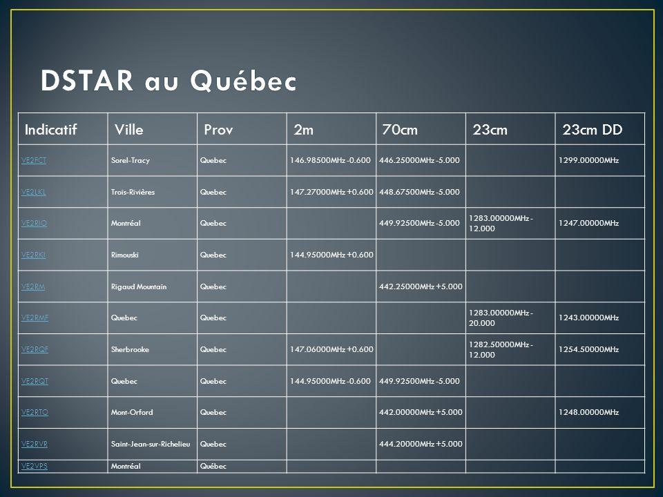DSTAR au Québec Indicatif Ville Prov 2m 70cm 23cm 23cm DD VE2FCT