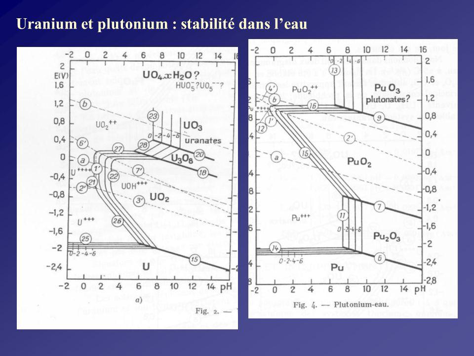 Uranium et plutonium : stabilité dans l'eau