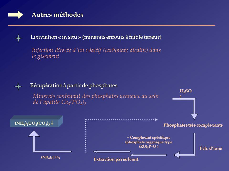 Autres méthodes Lixiviation « in situ » (minerais enfouis à faible teneur) Injection directe d'un réactif (carbonate alcalin) dans le gisement.