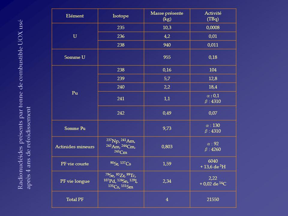 Elément Isotope. Masse présente. (kg) Activité. (TBq) U. 235. 10,3. 0,0008. 236. 4,2. 0,01.