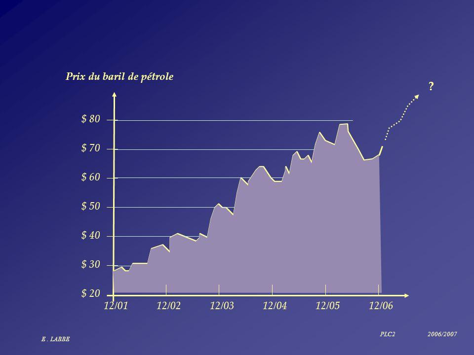 Prix du baril de pétrole $ 80 $ 70 $ 60 $ 50 $ 40 $ 30 $ 20 12/01