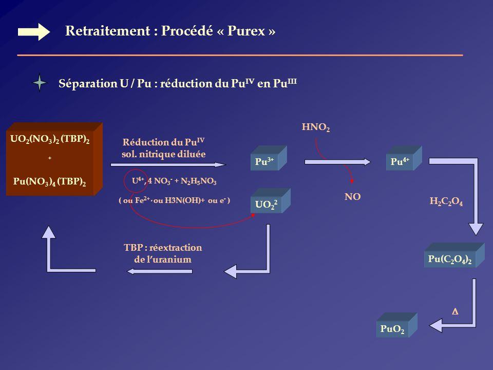 ( ou Fe2+ , ou H3N(OH)+ ou e- ) TBP : réextraction de l'uranium