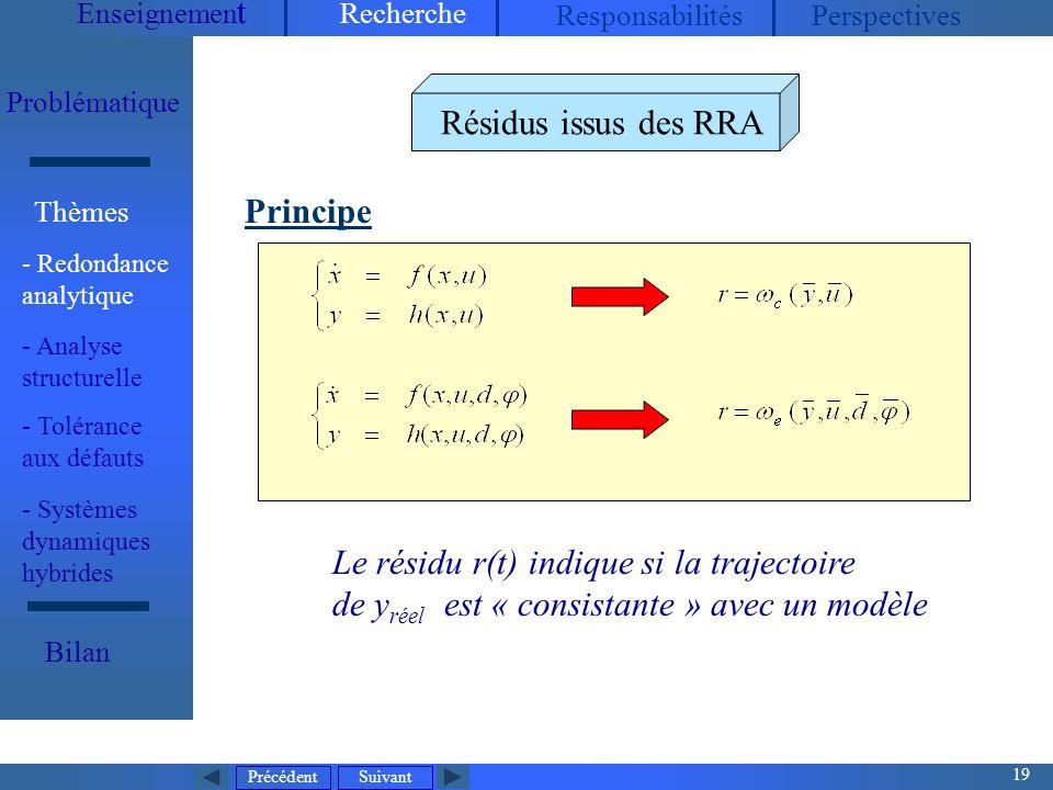 Le résidu r(t) indique si la trajectoire