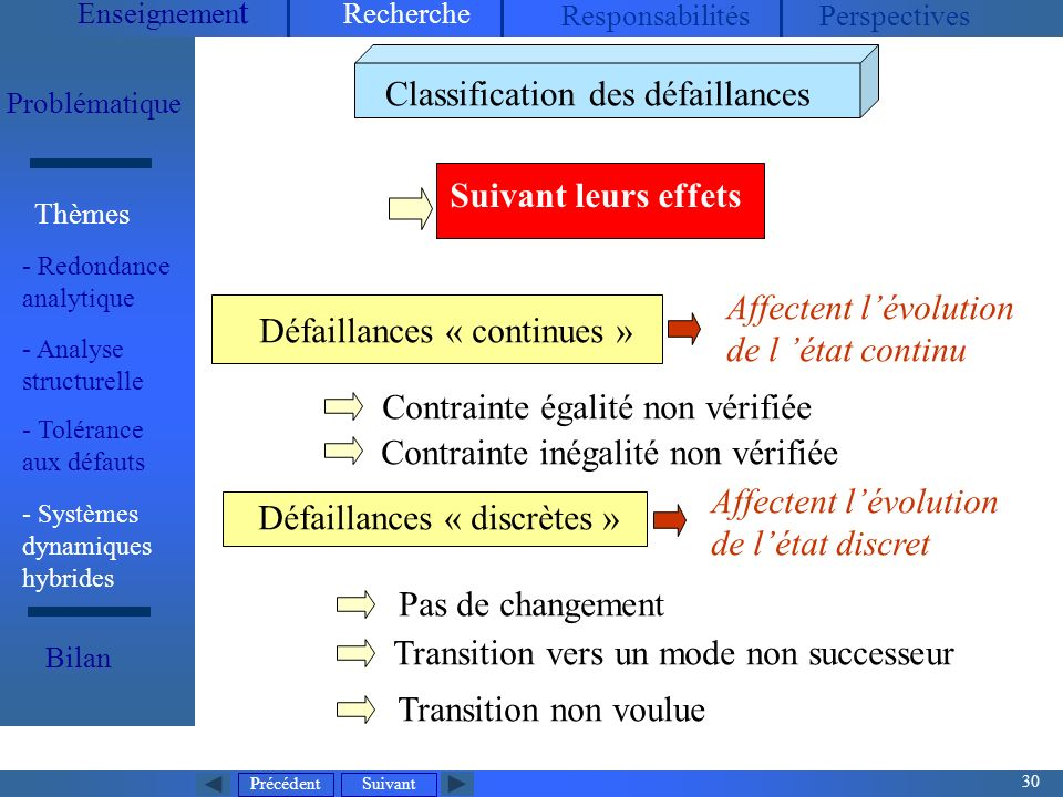 Classification des défaillances