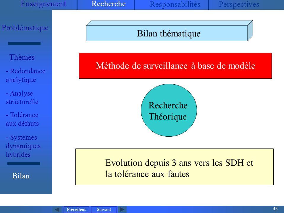 Méthode de surveillance à base de modèle