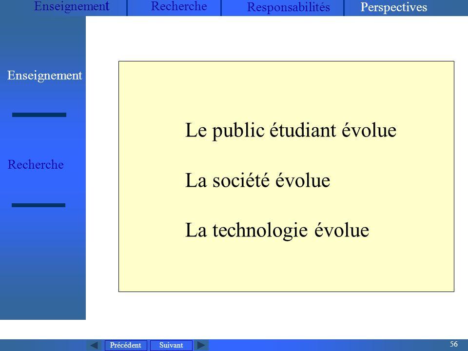 Le public étudiant évolue La société évolue La technologie évolue
