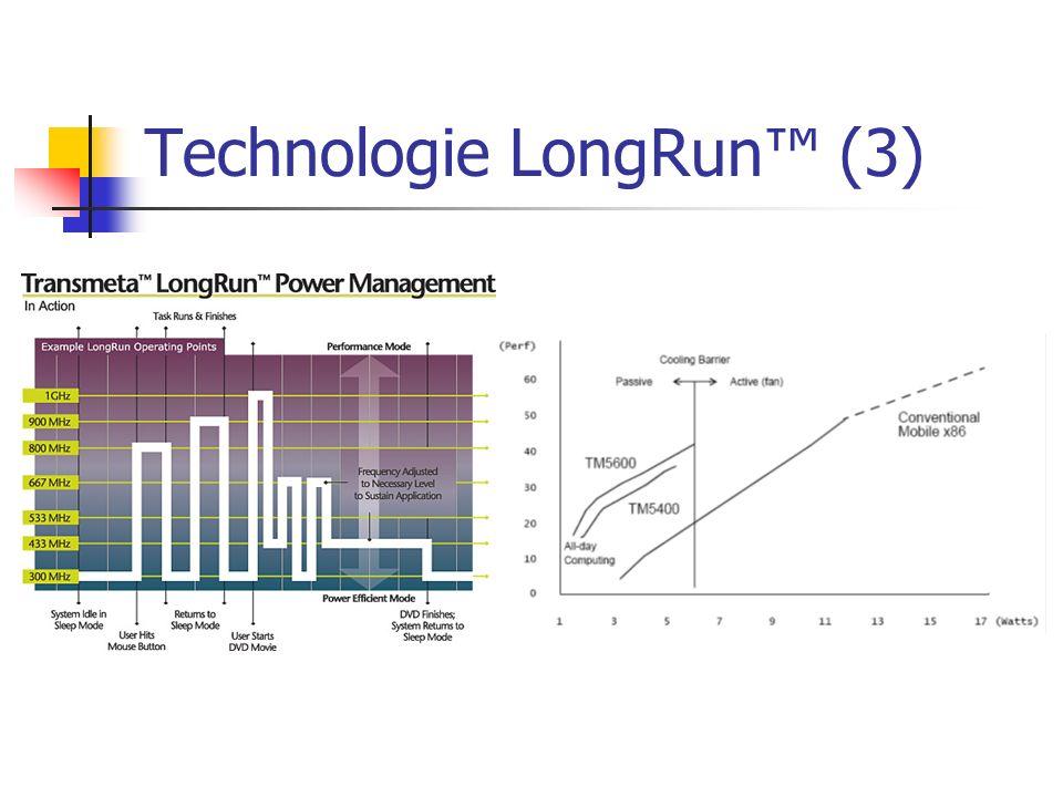 Technologie LongRun™ (3)