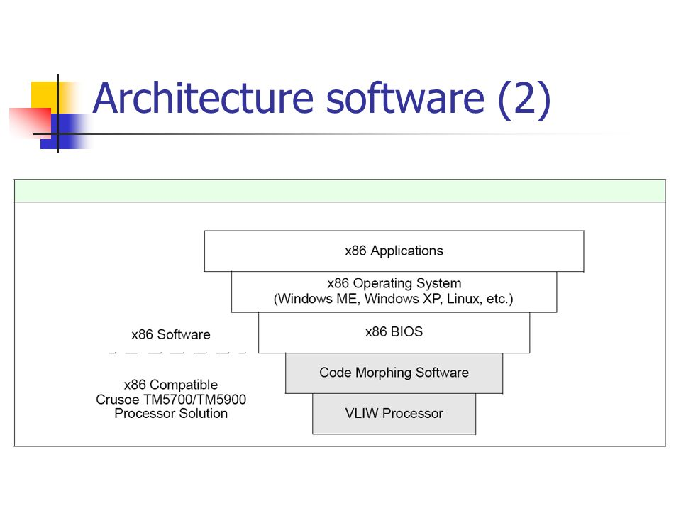 Architecture software (2)