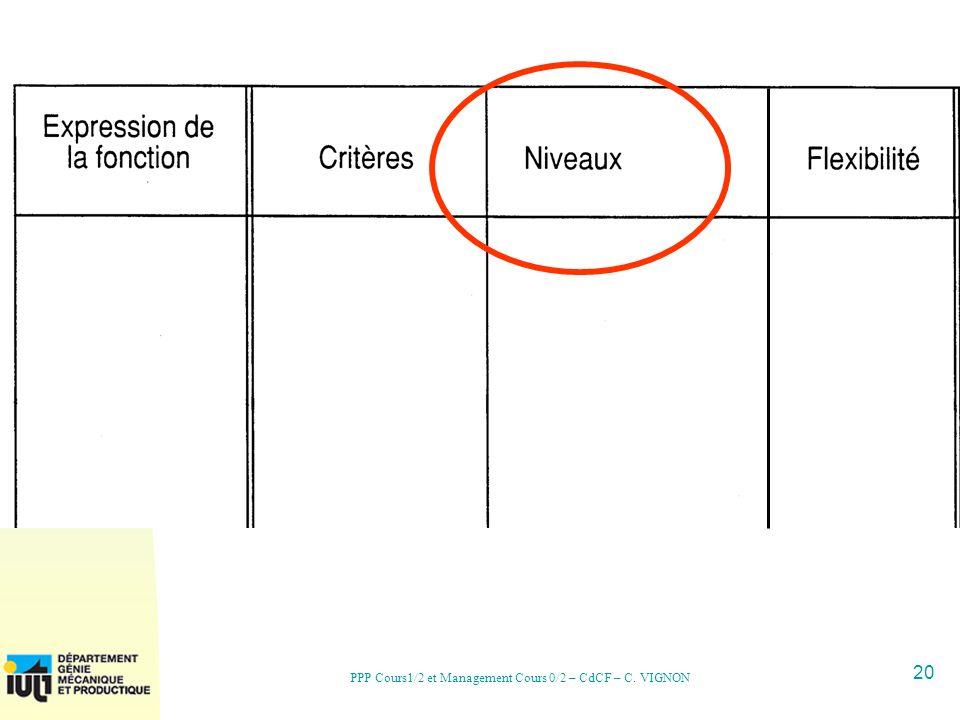 PPP Cours1/2 et Management Cours 0/2 – CdCF – C. VIGNON