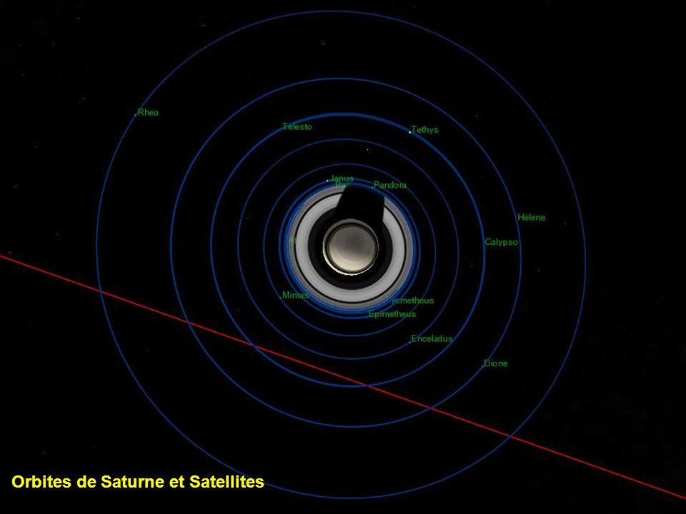 Orbites de Saturne et Satellites