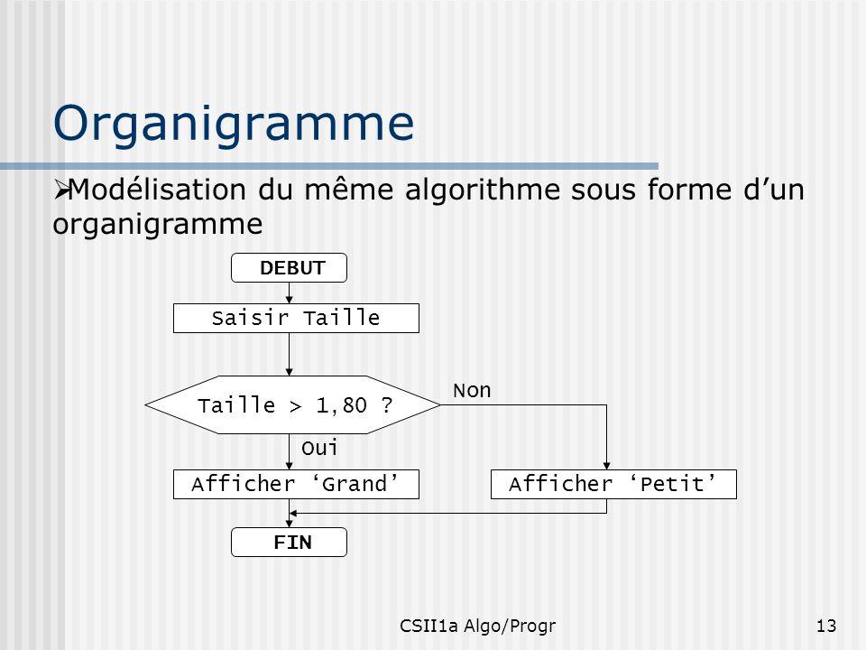 Organigramme Modélisation du même algorithme sous forme d'un organigramme. DEBUT. Saisir Taille. FIN.