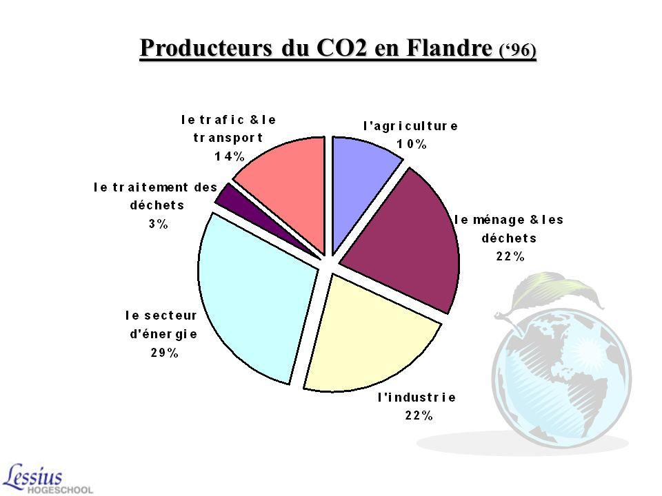 Producteurs du CO2 en Flandre ('96)