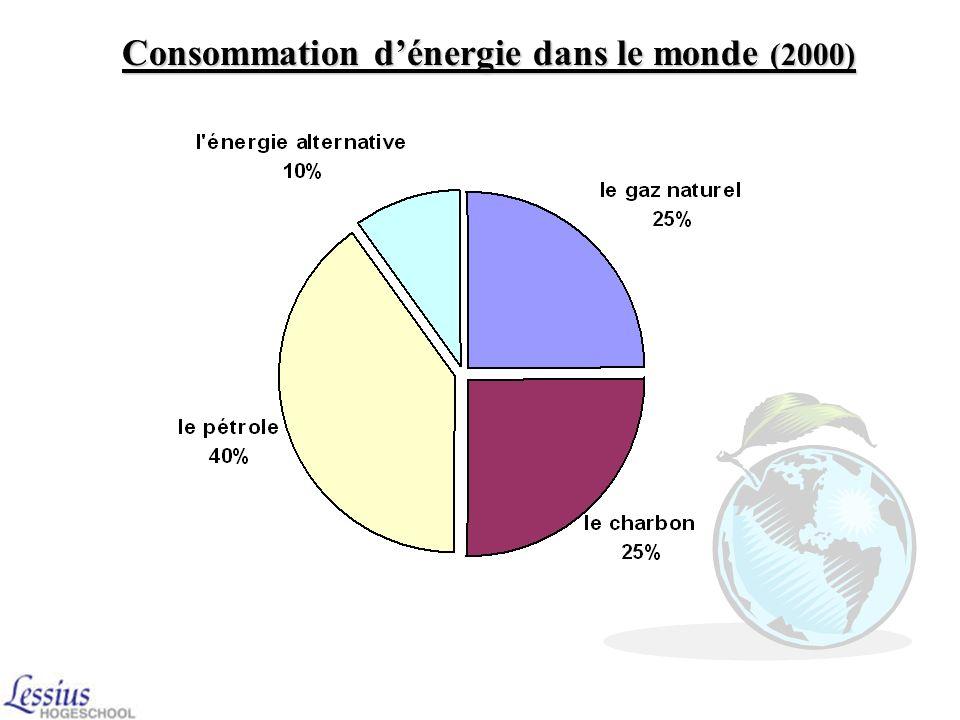Consommation d'énergie dans le monde (2000)