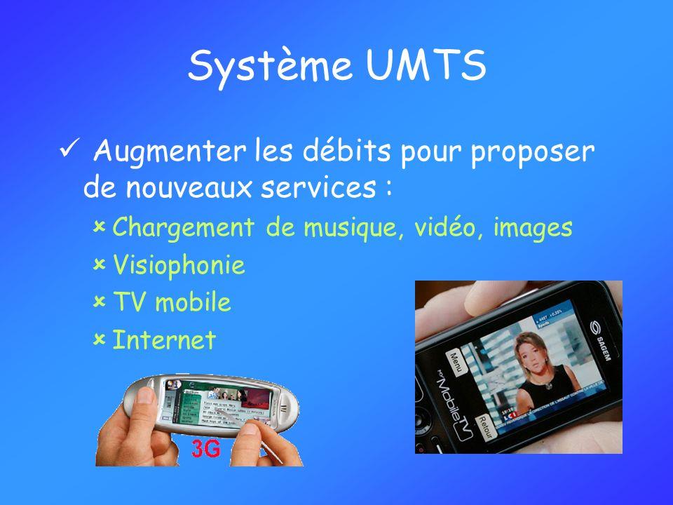 Système UMTS Augmenter les débits pour proposer de nouveaux services :