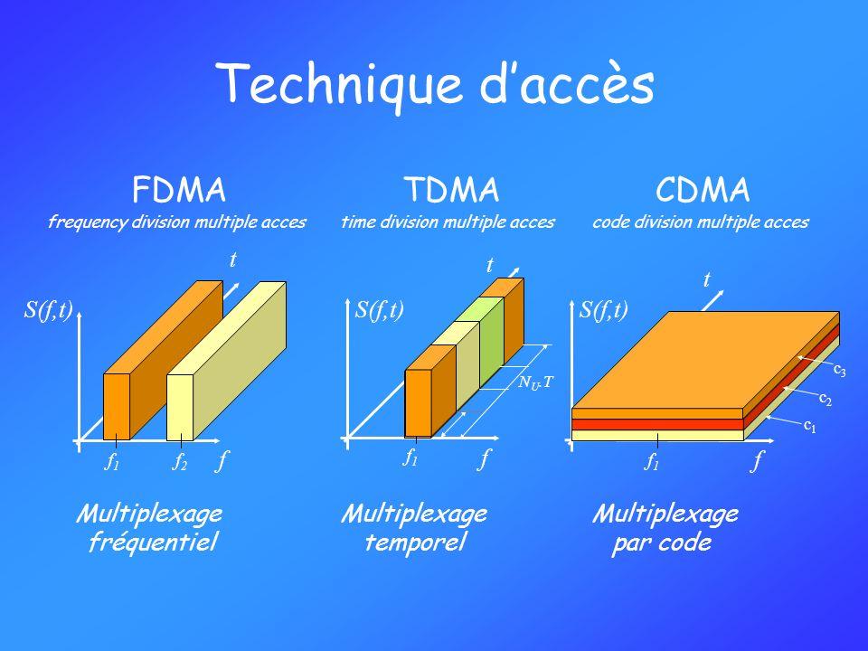 Technique d'accès FDMA TDMA CDMA t t t S(f,t) S(f,t) S(f,t) f f f