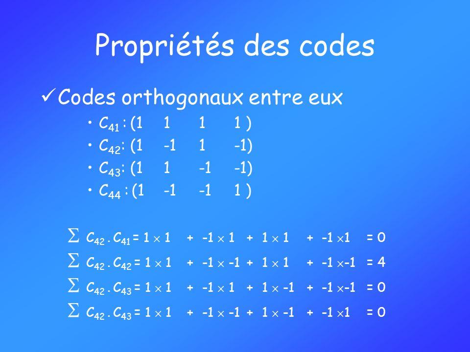 Propriétés des codes Codes orthogonaux entre eux
