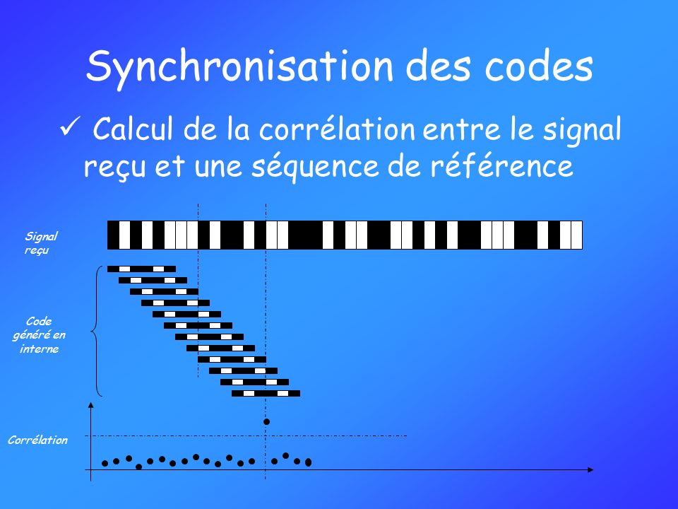Synchronisation des codes