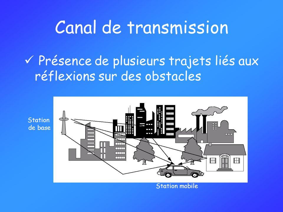 Canal de transmission Présence de plusieurs trajets liés aux réflexions sur des obstacles. Station.