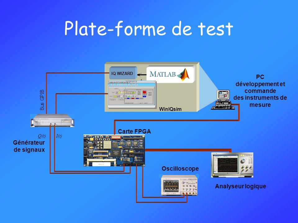 développement et commande des instruments de mesure