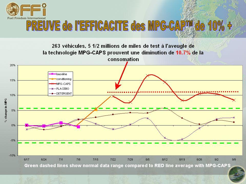PREUVE de l EFFICACITE des MPG-CAP™ de 10% +