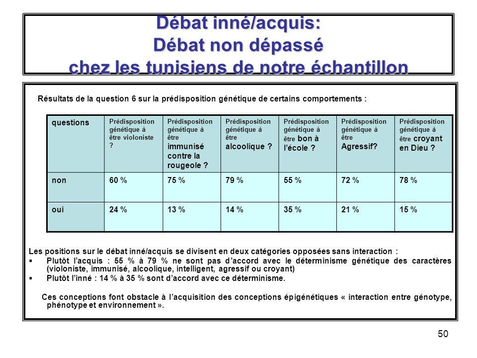 Débat inné/acquis: Débat non dépassé chez les tunisiens de notre échantillon